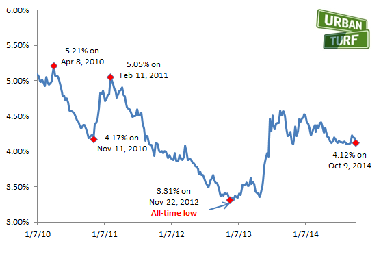 4.12: Mortgage Rates Down for Third Week in a Row: Figure 2