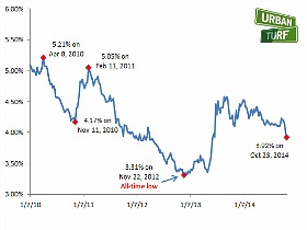 3.92%: Mortage Rates Hit Lowest Level of the Year