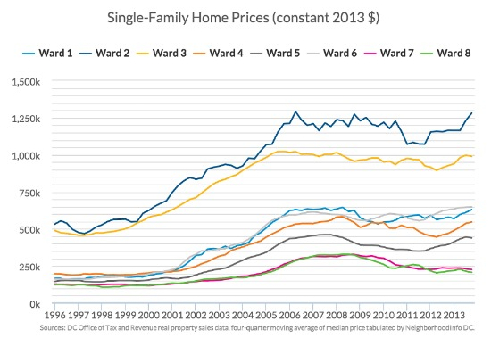 Urban Institute: Millennials Driving Skyrocketing Housing Demand and Prices in DC: Figure 2