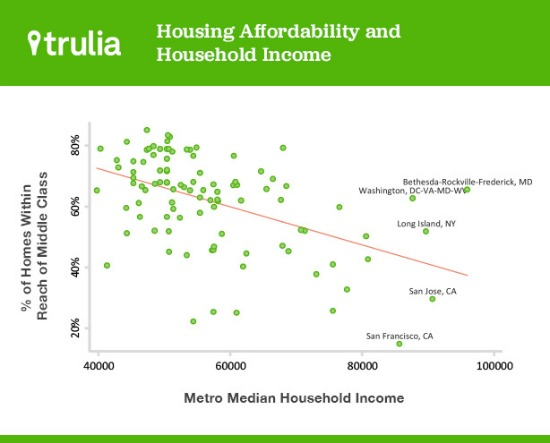 Report: 45% of D.C. Homes are Affordable to Middle Class: Figure 1