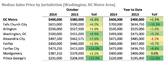 D.C. Area Home Prices Reach Highest October Level in Nine Years: Figure 2