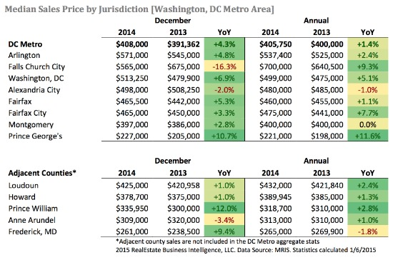 A 2014 First: DC Area Home Sales Increase Year-Over-Year in December: Figure 2