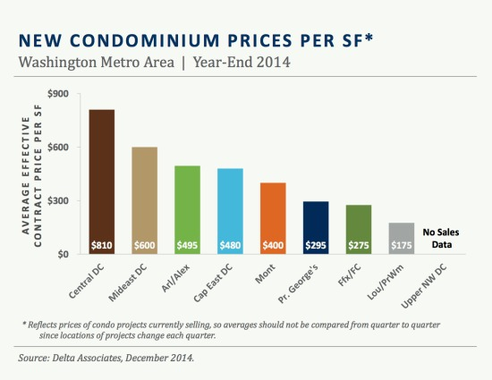 DC Area Condo Deliveries to Quadruple in 2015, Report Says: Figure 2