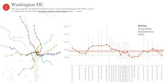 Project Tracks Income by Metro Line in DC: Figure 1