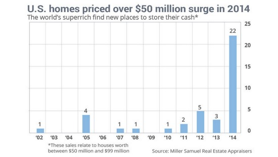The Rush on Homes Priced $50 Million and Up: Figure 2