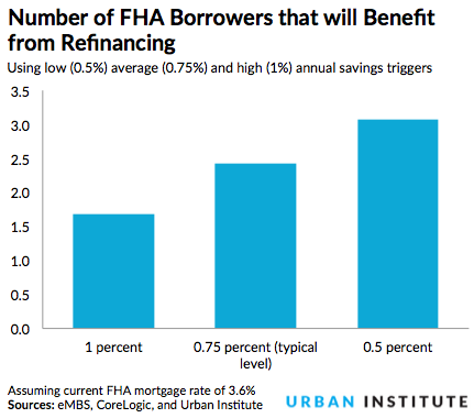 Report: One in Three FHA Borrowers Would Benefit From Refinancing: Figure 1