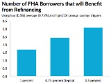Report: One in Three FHA Borrowers Would Benefit From Refinancing