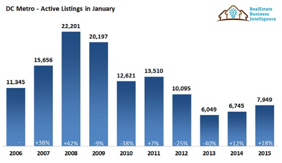 Why DC's Housing Inventory Shortage Will Continue 'For Foreseeable Future': Figure 1