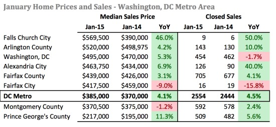 Home Prices in DC Area Reach Highest January Level Since 2007: Figure 2
