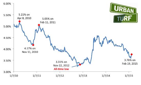 3.76: Mortgage Rates Continue Upward Trend: Figure 2