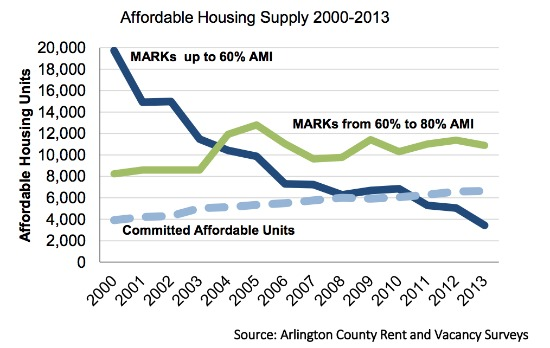 Affordable Housing is Dwindling in Arlington: Figure 1