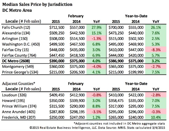 DC Area Home Prices Reach Highest February Level Since 2007: Figure 2