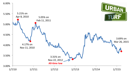 3.69: Mortgage Rates Continue to Slide: Figure 2
