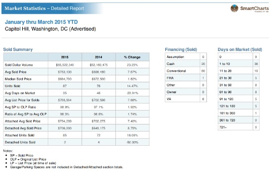 Home Price Watch: Capitol Hill, Where Sales are Up 14 Percent: Figure 2