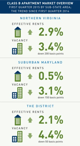 Rents Up and Vacancy Down in DC Area's Increasingly Competitive Class B Market: Figure 2