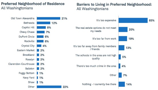 Old Town, Bethesda, Capitol Hill Most Desired Neighborhoods, Survey Finds: Figure 2