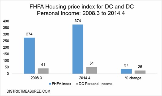 How DC Housing Has Changed Since 2008: Figure 1