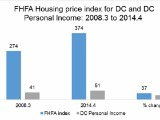 How DC Housing Has Changed Since 2008