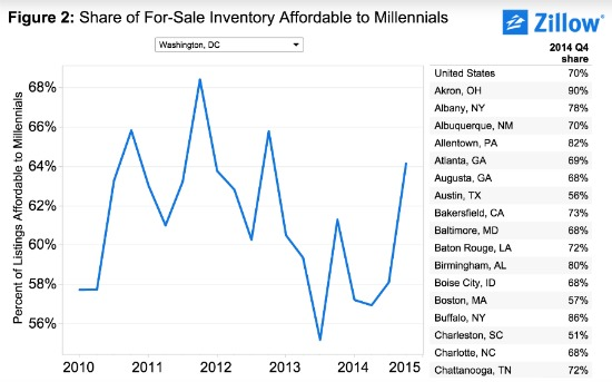 Report: 68 Percent of Homes in the DC Area Affordable to Millennials: Figure 1