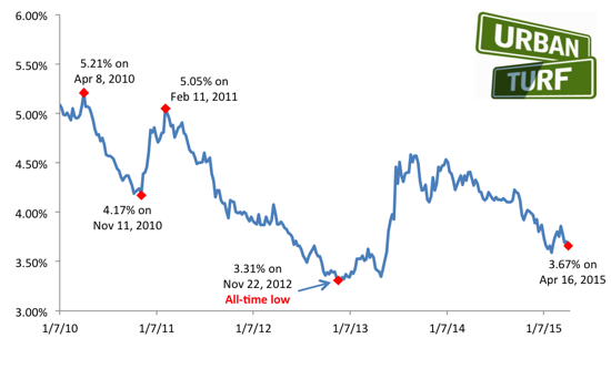 3.67: Mortgage Rates Hover Near 2015 Lows: Figure 2