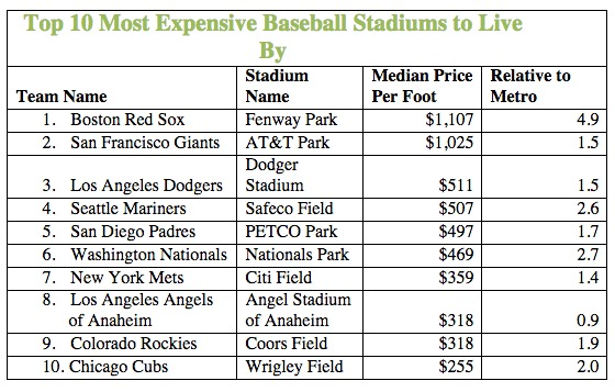 $469 a Square Foot: The Cost to Live Near Nationals Park: Figure 2