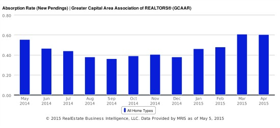 All Cash, No Contingencies: DC's Housing Market Gets Crazier: Figure 3