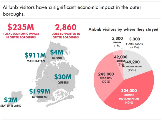 Study: New Yorkers Host on Airbnb to Help Pay the Rent, Mortgage: Figure 2
