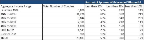 Half of DC Couples Filing Taxes Separately Had Large Income Disparities: Figure 2