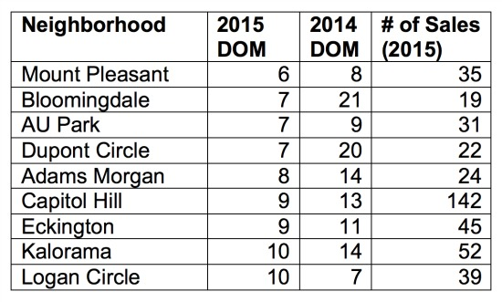 The Ten DC Neighborhoods Where Homes Are Selling Fastest: Figure 2