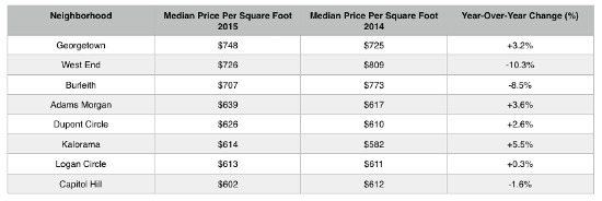 North of $600: The Highest Prices Per Square Foot in DC: Figure 2
