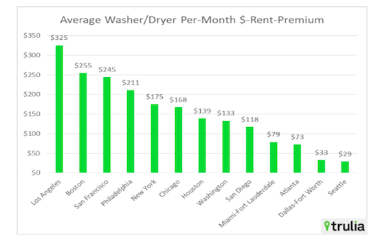 The 8% Premium: What DC Renters Pay For In-Unit Laundry: Figure 1
