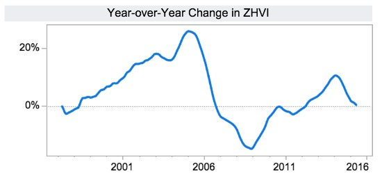Zillow: DC Area Home Values Projected to Dip Slightly in 2015: Figure 1