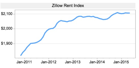 Zillow: DC Area Home Values Projected to Dip Slightly in 2015: Figure 2