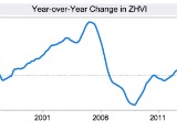Zillow: DC Area Home Values Projected to Dip Slightly in 2015