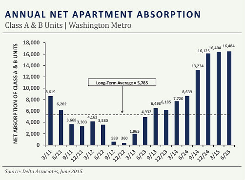 Why Demand Will Keep Up With Construction in DC's Apartment Market: Figure 2