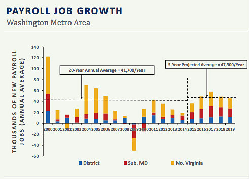 Why Demand Will Keep Up With Construction in DC's Apartment Market: Figure 3