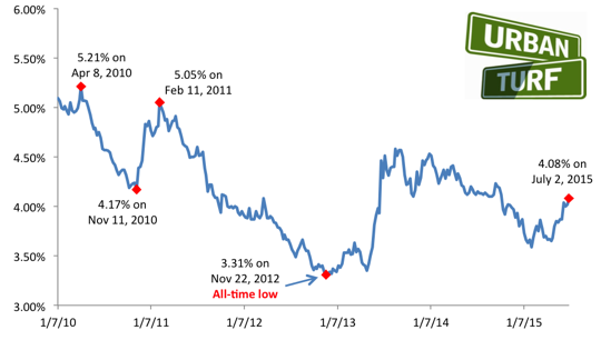 4.08: Mortgage Rates Reach New 2015 High: Figure 2