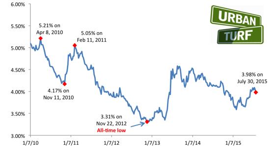 3.98: Rates Head Back Below 4%: Figure 2