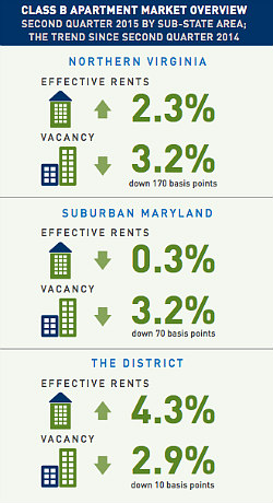 Class B Rents Up in DC and Northern Virginia: Figure 2