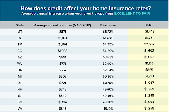 The Consequences of Poor Credit on Home Insurance Costs: Figure 1