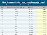 The Consequences of Poor Credit on Home Insurance Costs