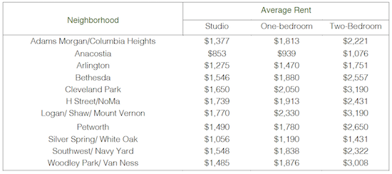 Studios to Two-Bedrooms: A Look at Rental Rates Across DC: Figure 2