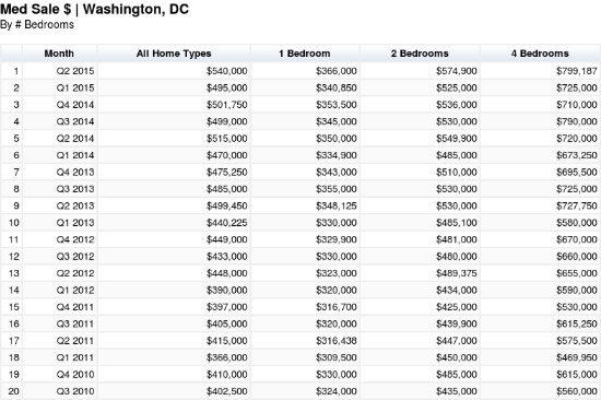 $140,000: The Difference 5 Years Makes in DC Home Prices: Figure 3