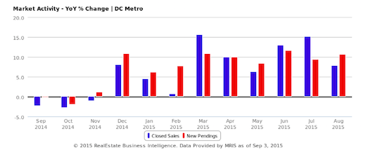 DC Area Home Sales Reach Highest Level for August in a Decade: Figure 2