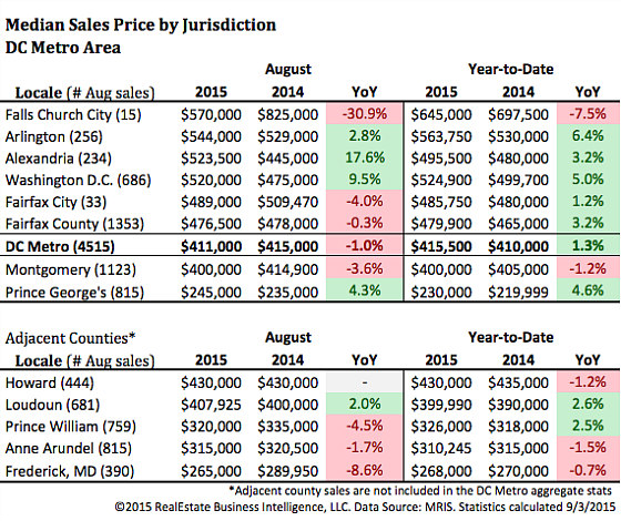 DC Area Home Sales Reach Highest Level for August in a Decade: Figure 3