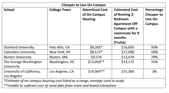 GW Underestimates Off-Campus Housing Costs, Report Finds: Figure 1