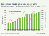 Rents Rise, Vacancy Falls in DC's Class B Apartment Market