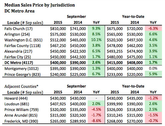 DC Home Prices Rise 10.1 Percent: Figure 2