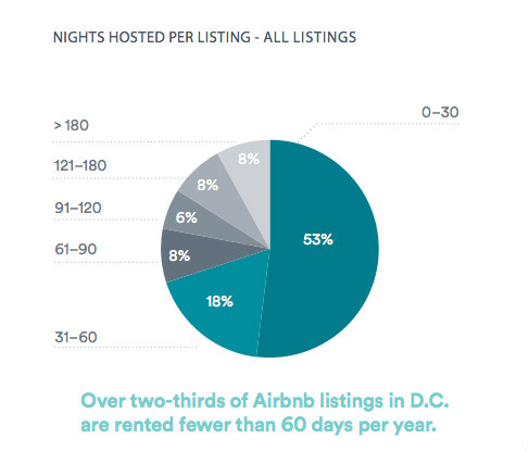 142,000 Visitors and $77 Million: Airbnb By the Numbers in DC: Figure 2