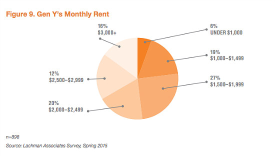 Renting With a Desire to Buy: A Look at ULI's Millennial Survey: Figure 1